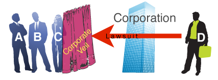 company law and the corporate veil Piercing doctrine – corporate governance – corporate veil – civil law – business  organisations i introduction taking advantage of the fact that the role of.